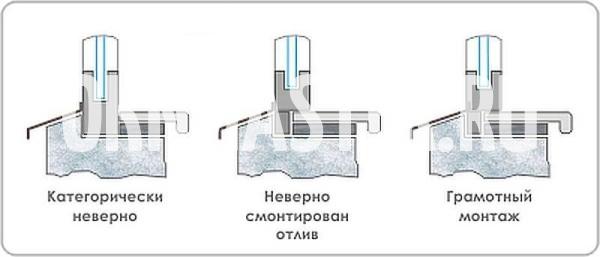Схема правильной установки отлива