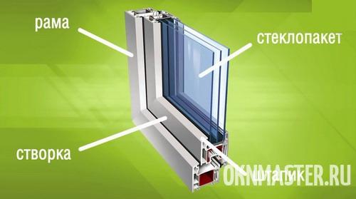 Схема установки стеклопакета